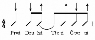ctyrdoby-takt-synkopa