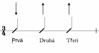 tridoby-takt